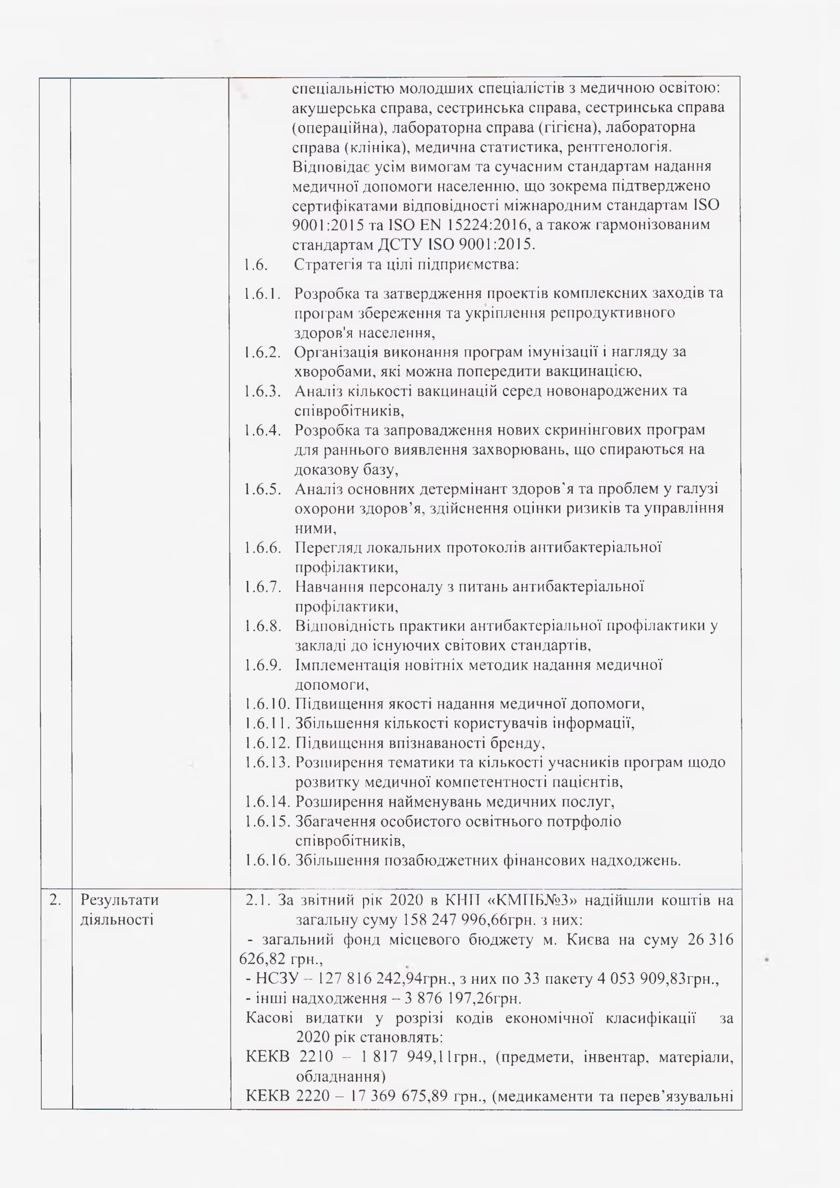 Звіт про управління КНП КМПБ №3 за 2020 рік-1